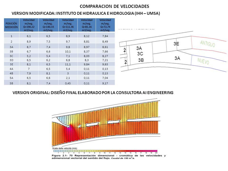 COMPARACION DE VELOCIDADES