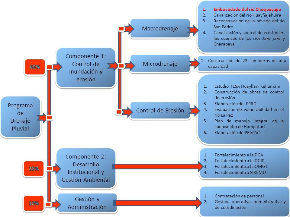 Componente 1: Control de Inundación y erosión Microdrenaje
