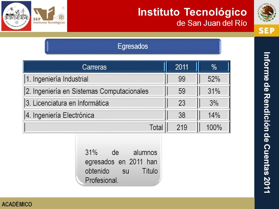 1. Ingeniería Industrial 99 52%