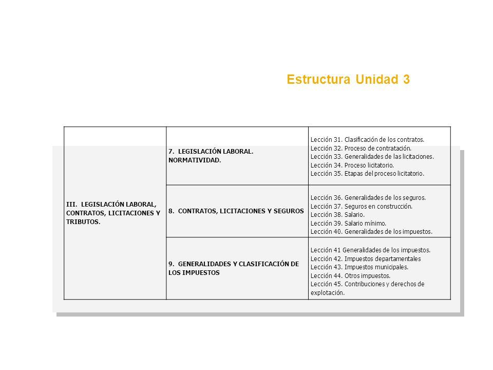 Estructura Unidad 3 III. LEGISLACIÓN LABORAL, CONTRATOS, LICITACIONES Y TRIBUTOS. 7. LEGISLACIÓN LABORAL. NORMATIVIDAD.