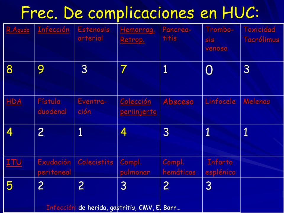 Frec. De complicaciones en HUC: