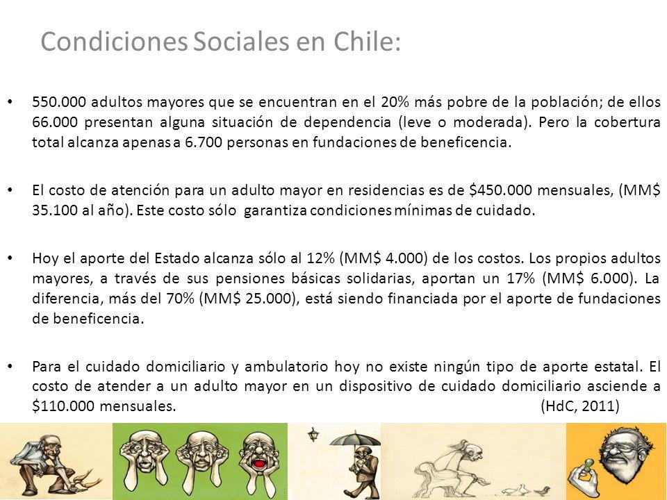 Condiciones Sociales en Chile: