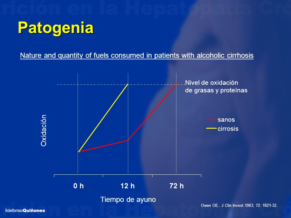 Patogenia Nature and quantity of fuels consumed in patients with alcoholic cirrhosis. Nivel de oxidación.