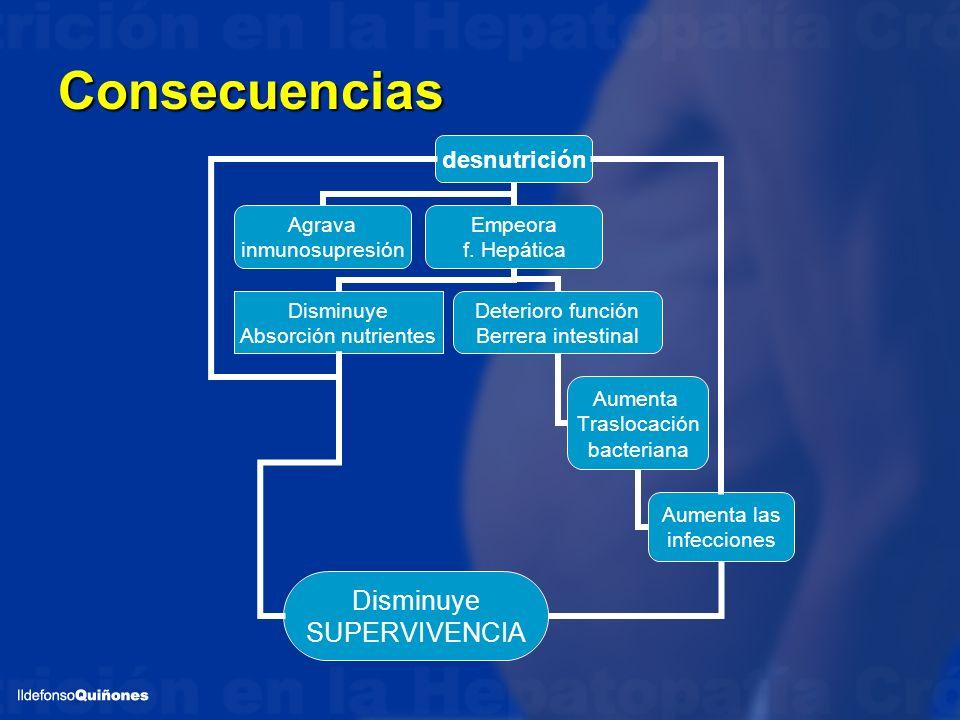 Consecuencias Las consecuencias de la malnutrición son a priori las mismas en la cirrosis que en otras situaciones clínicas.
