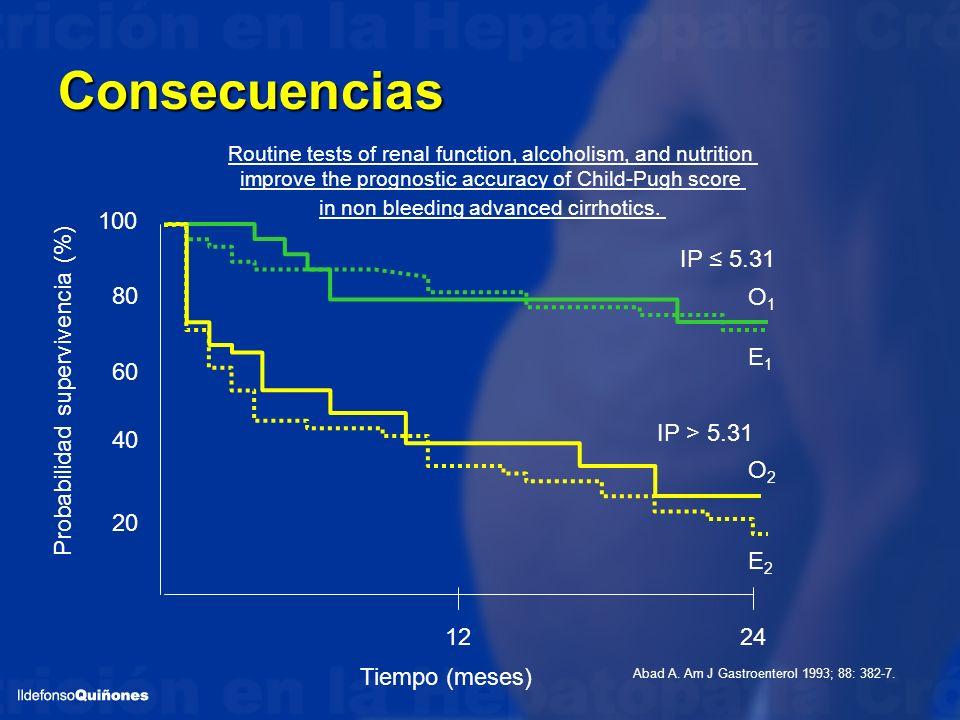 Consecuencias 100 IP ≤ 5.31 80 O1 E1 60 Probabilidad supervivencia (%)