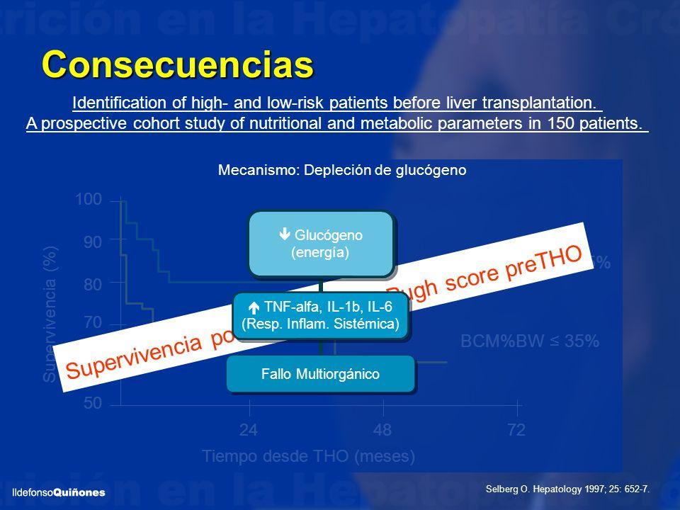Mecanismo: Depleción de glucógeno