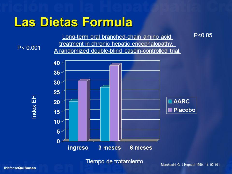 Las Dietas Formula P<0.05 Long-term oral branched-chain amino acid