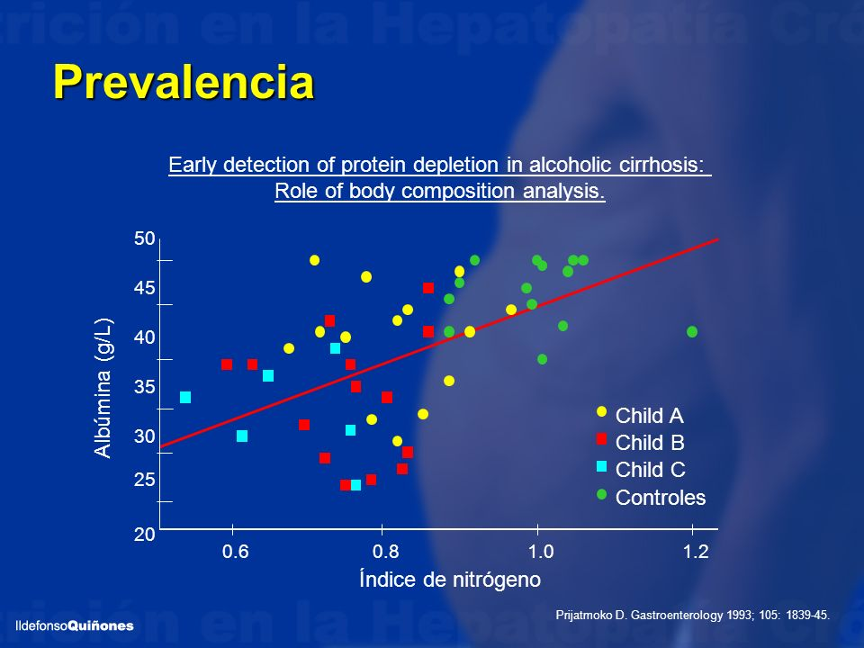 Prevalencia Early detection of protein depletion in alcoholic cirrhosis: Role of body composition analysis.
