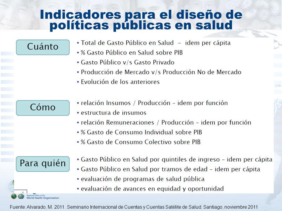 Indicadores para el diseño de políticas públicas en salud