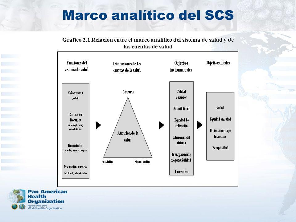 Marco analítico del SCS