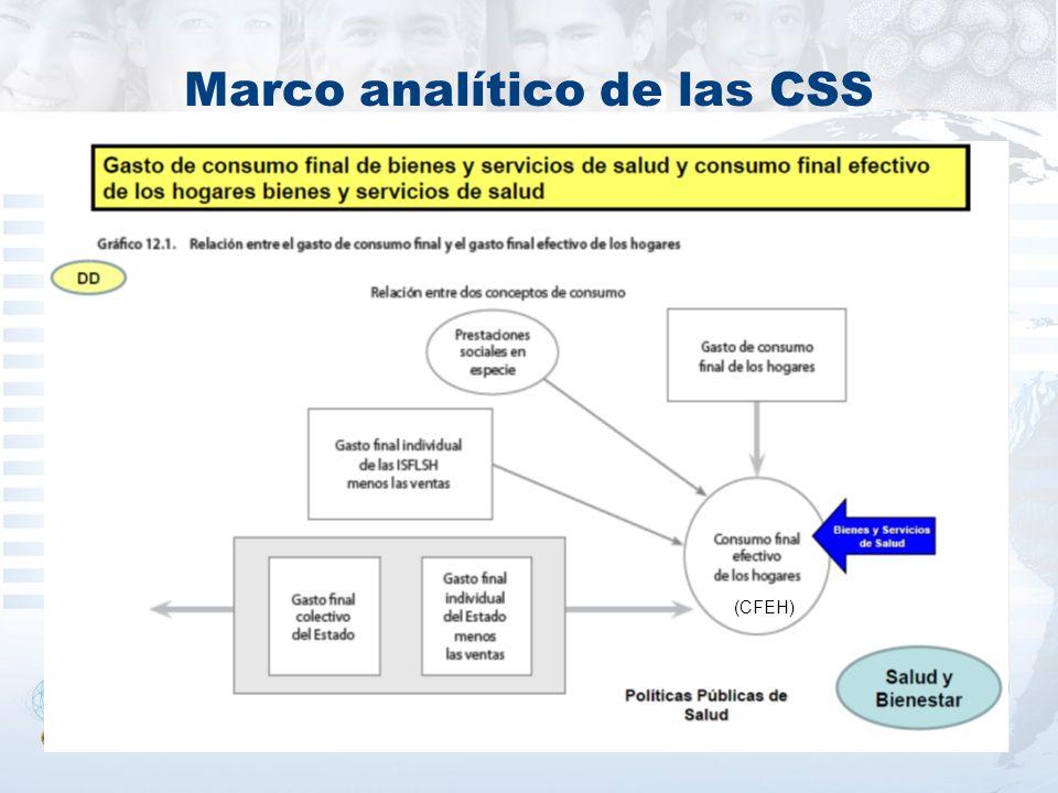 Marco analítico de las CSS