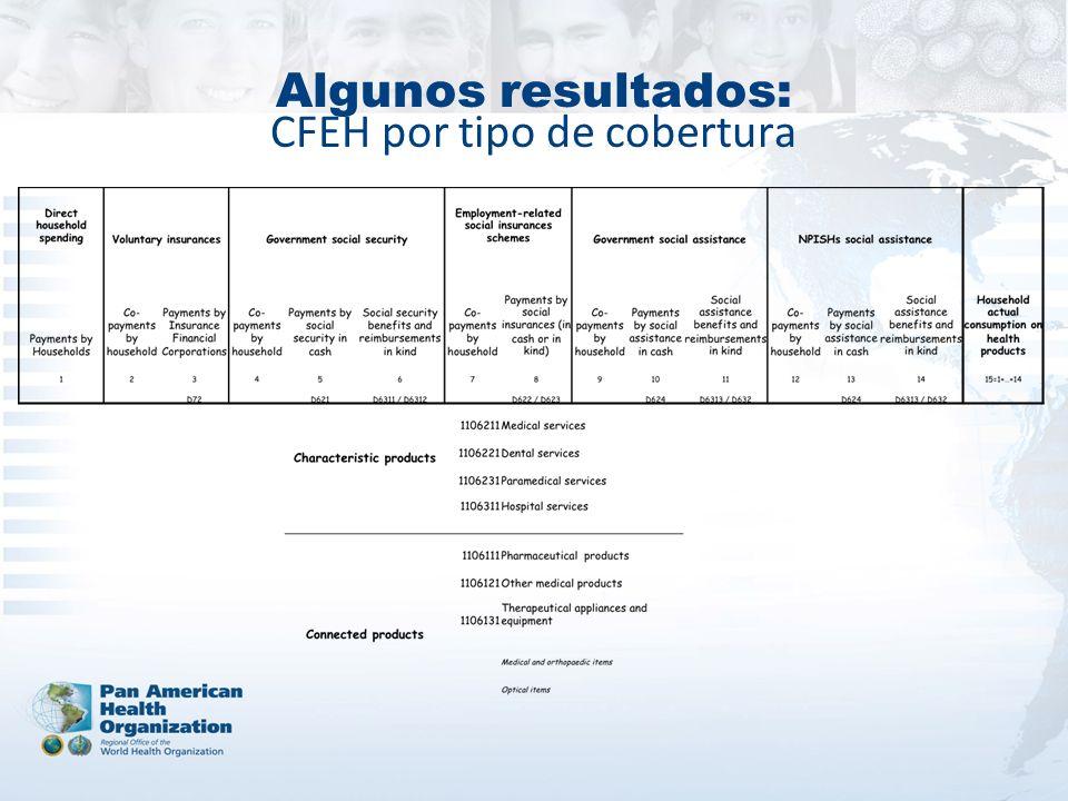 Algunos resultados: CFEH por tipo de cobertura