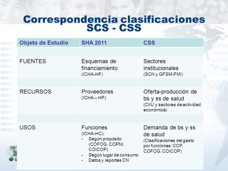 Correspondencia clasificaciones SCS - CSS