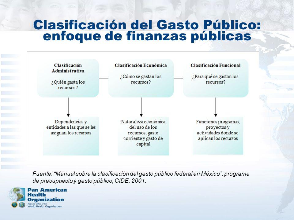 Clasificación del Gasto Público: enfoque de finanzas públicas
