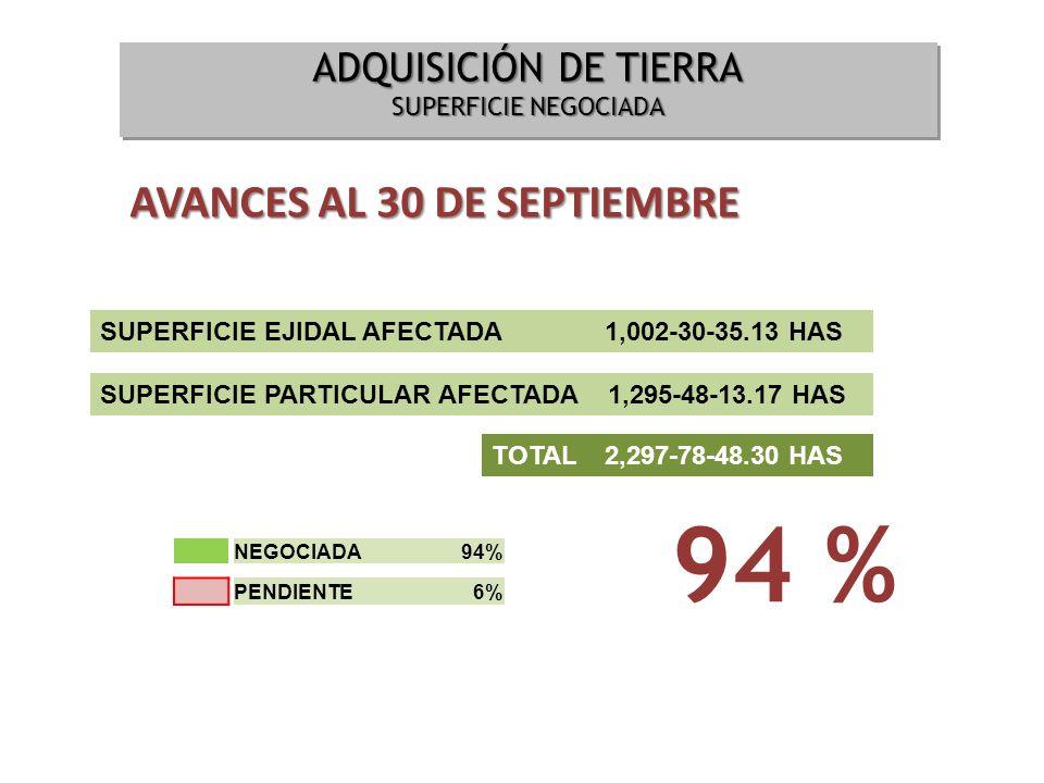 94 % AVANCES AL 30 DE SEPTIEMBRE ADQUISICIÓN DE TIERRA