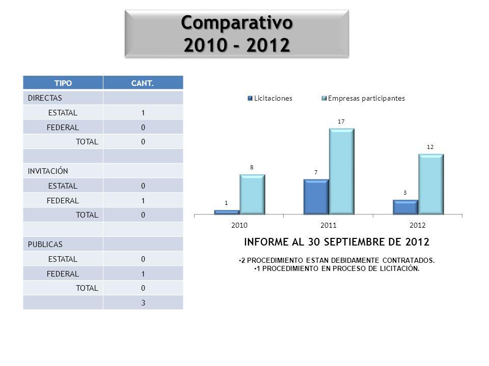 Comparativo 2010 - 2012 INFORME AL 30 SEPTIEMBRE DE 2012 TIPO CANT.
