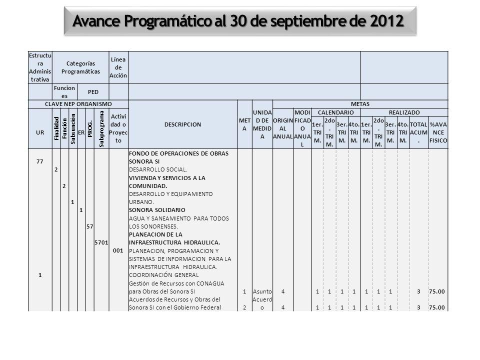Avance Programático al 30 de septiembre de 2012