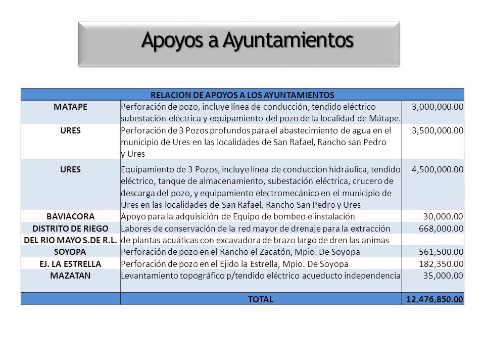 RELACION DE APOYOS A LOS AYUNTAMIENTOS