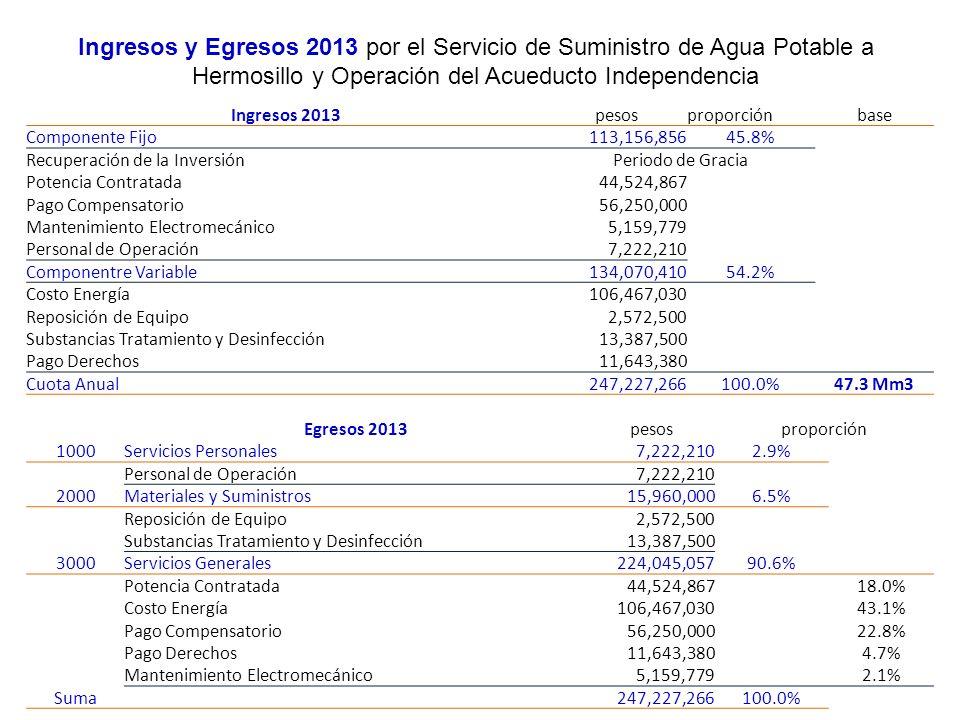 Ingresos y Egresos 2013 por el Servicio de Suministro de Agua Potable a Hermosillo y Operación del Acueducto Independencia