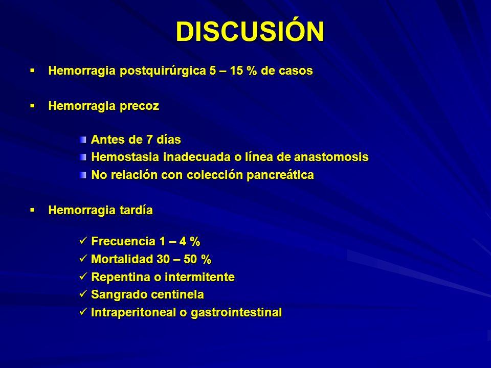 DISCUSIÓN Hemorragia postquirúrgica 5 – 15 % de casos
