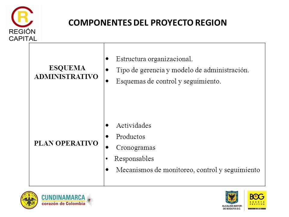 COMPONENTES DEL PROYECTO REGION ESQUEMA ADMINISTRATIVO