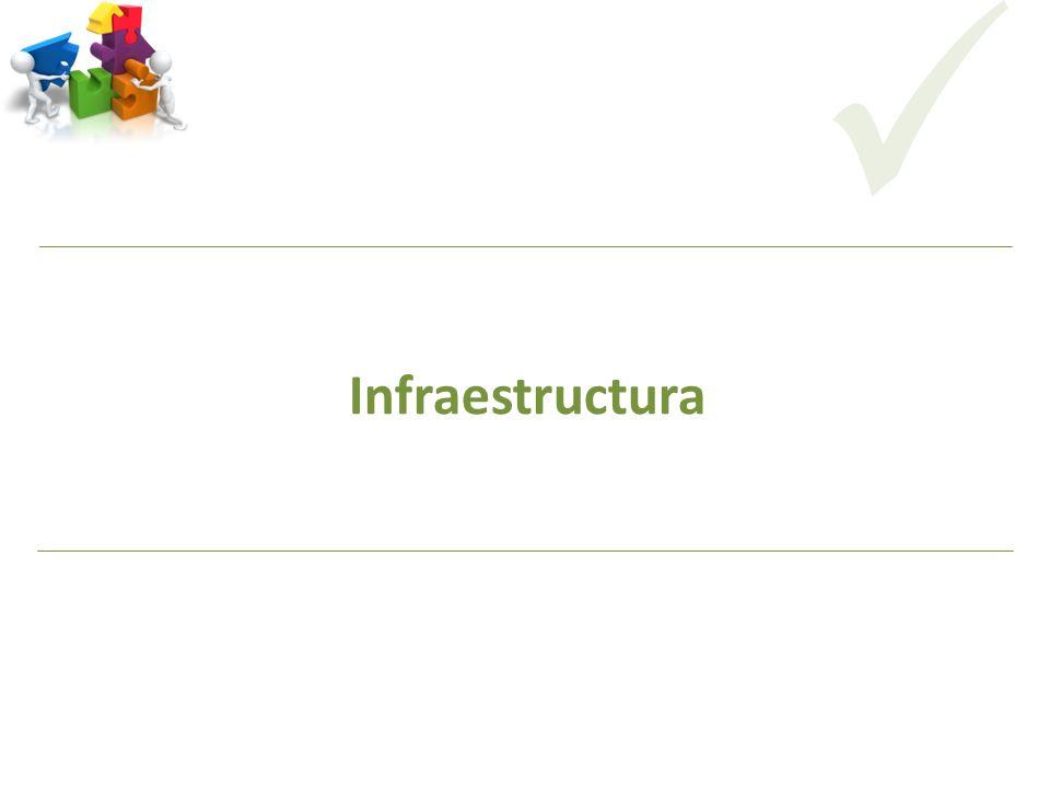 CODICITI Infraestructura