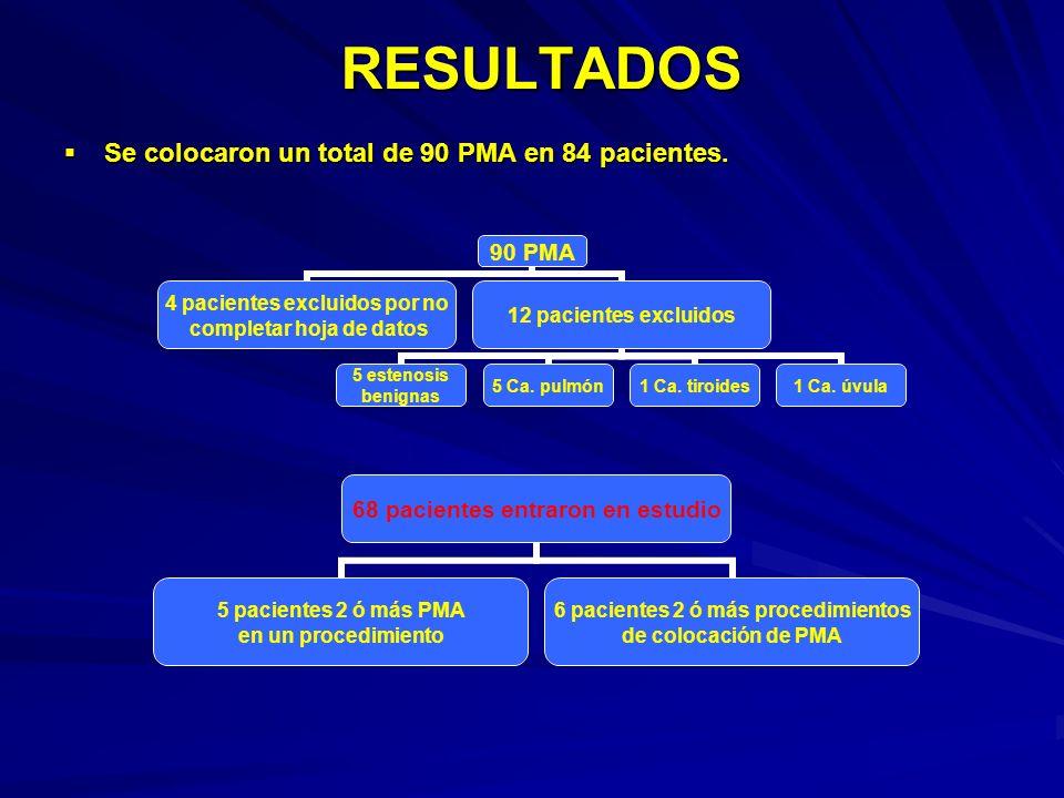 RESULTADOS Se colocaron un total de 90 PMA en 84 pacientes.