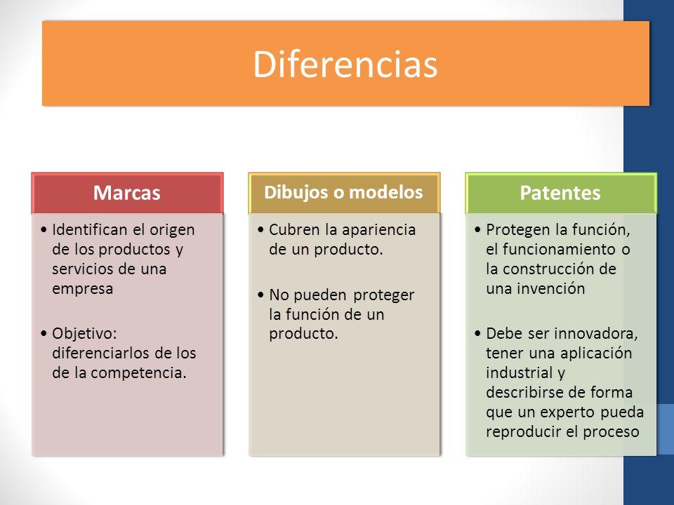 Diferencias Diferencias Marcas Patentes Dibujos o modelos