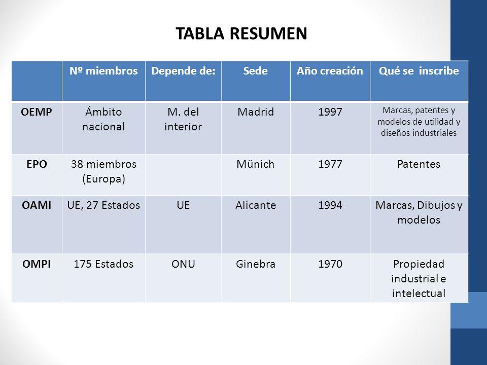TABLA RESUMEN Nº miembros Depende de: Sede Año creación