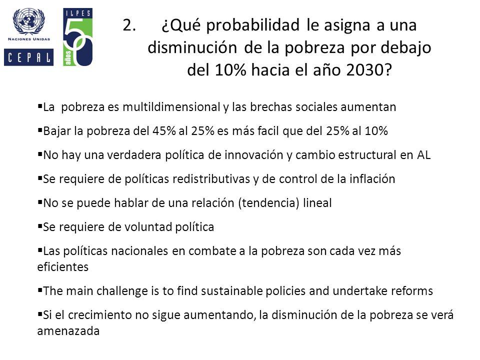 ¿Qué probabilidad le asigna a una disminución de la pobreza por debajo del 10% hacia el año 2030