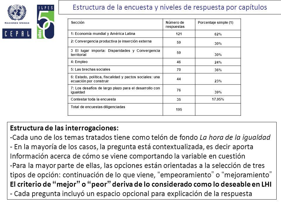 Estructura de la encuesta y niveles de respuesta por capítulos