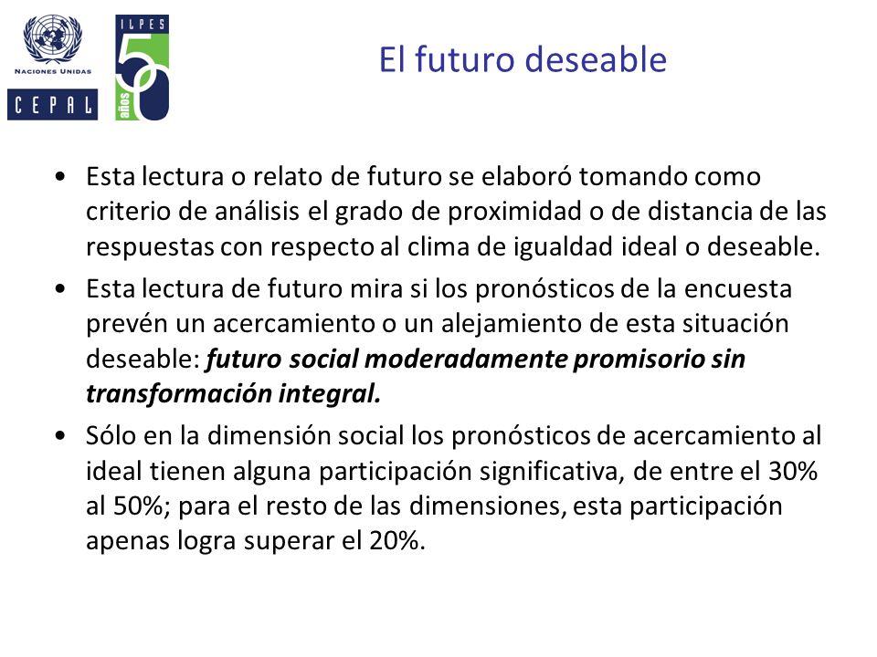 El futuro deseable