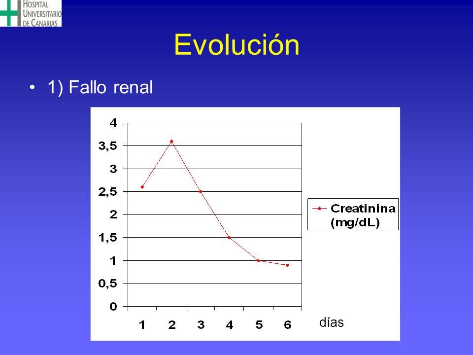 Evolución 1) Fallo renal días días