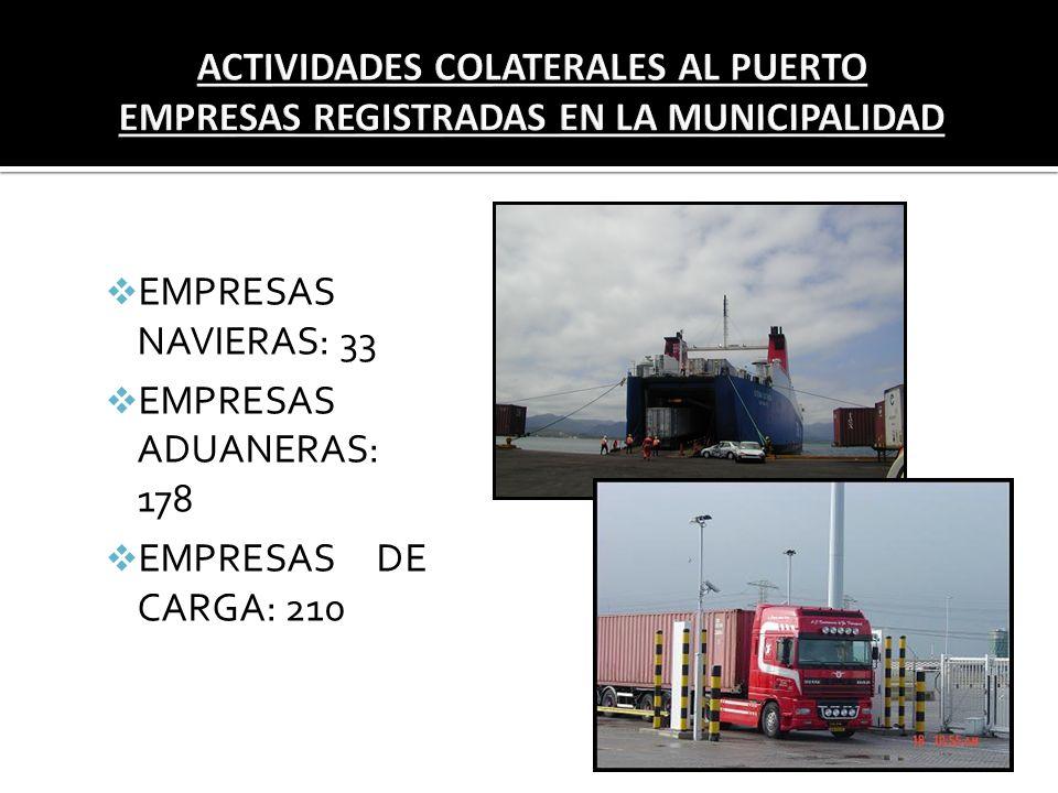 ACTIVIDADES COLATERALES AL PUERTO EMPRESAS REGISTRADAS EN LA MUNICIPALIDAD