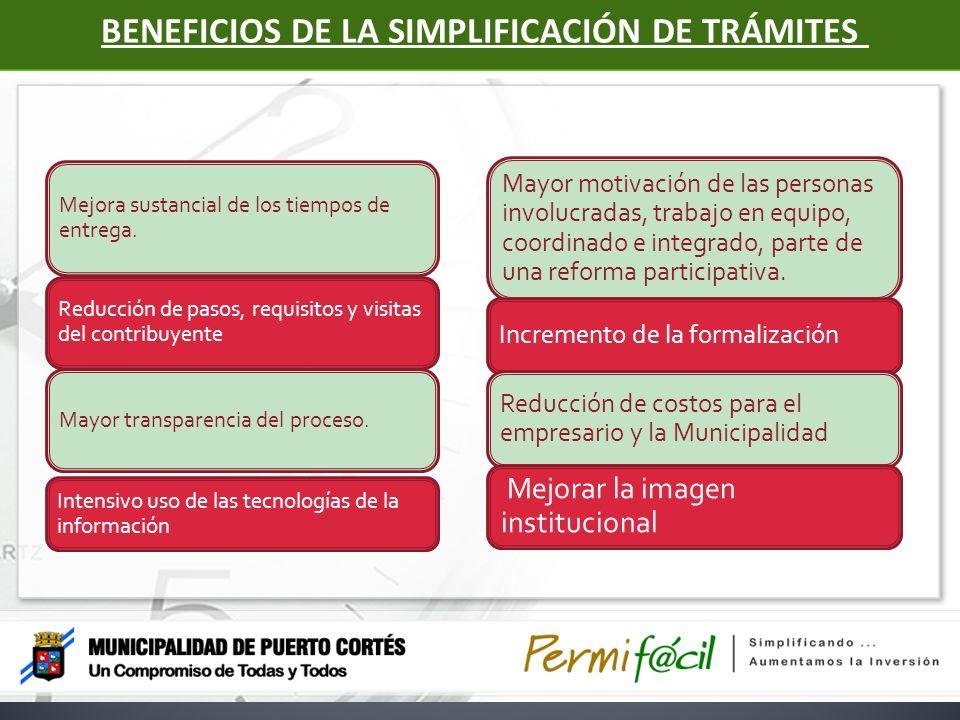 BENEFICIOS DE LA SIMPLIFICACIÓN DE TRÁMITES