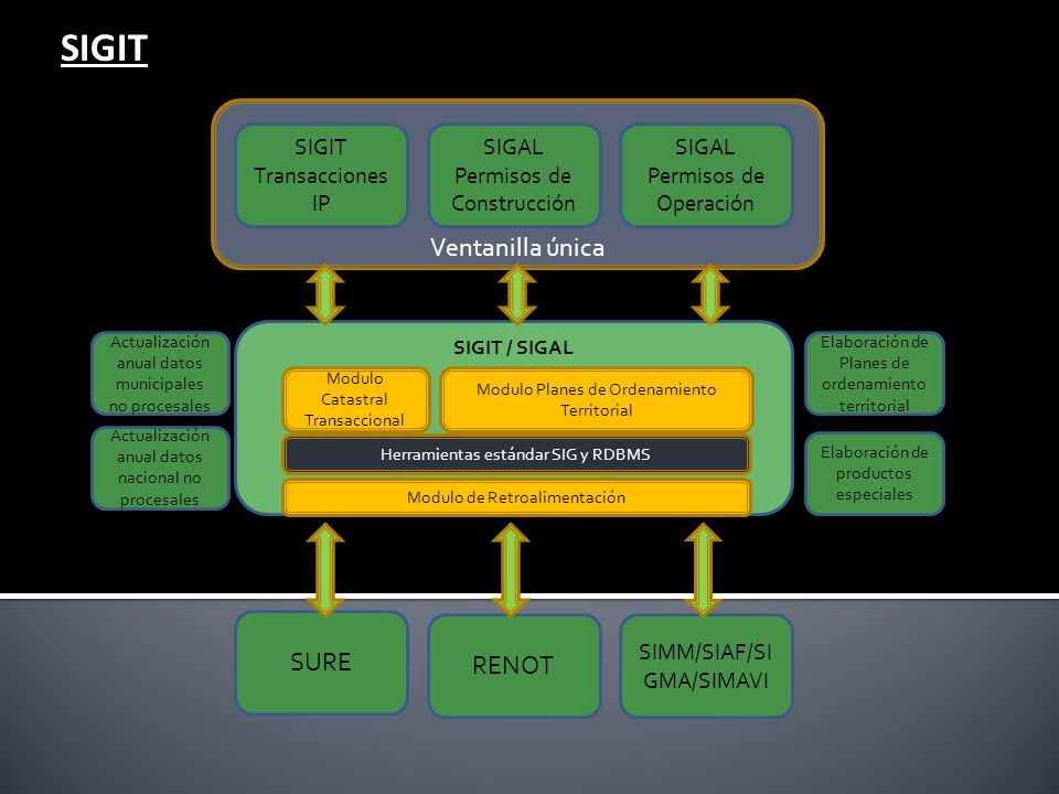 SIGIT Ventanilla única SURE RENOT SIGIT Transacciones IP SIGAL