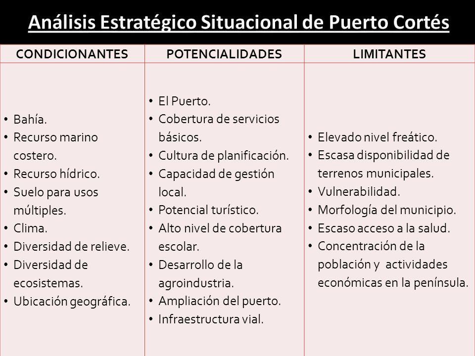 Análisis Estratégico Situacional de Puerto Cortés