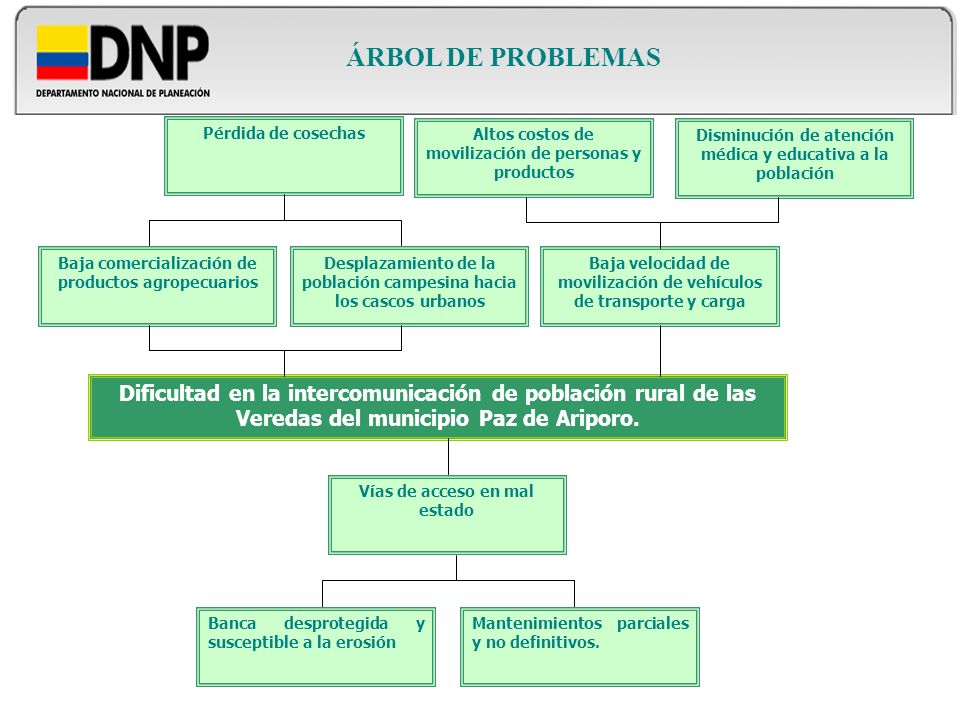ÁRBOL DE PROBLEMAS Baja comercialización de productos agropecuarios. Desplazamiento de la población campesina hacia los cascos urbanos.