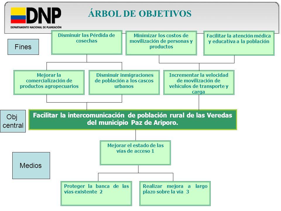 ÁRBOL DE OBJETIVOS Fines Obj central Medios