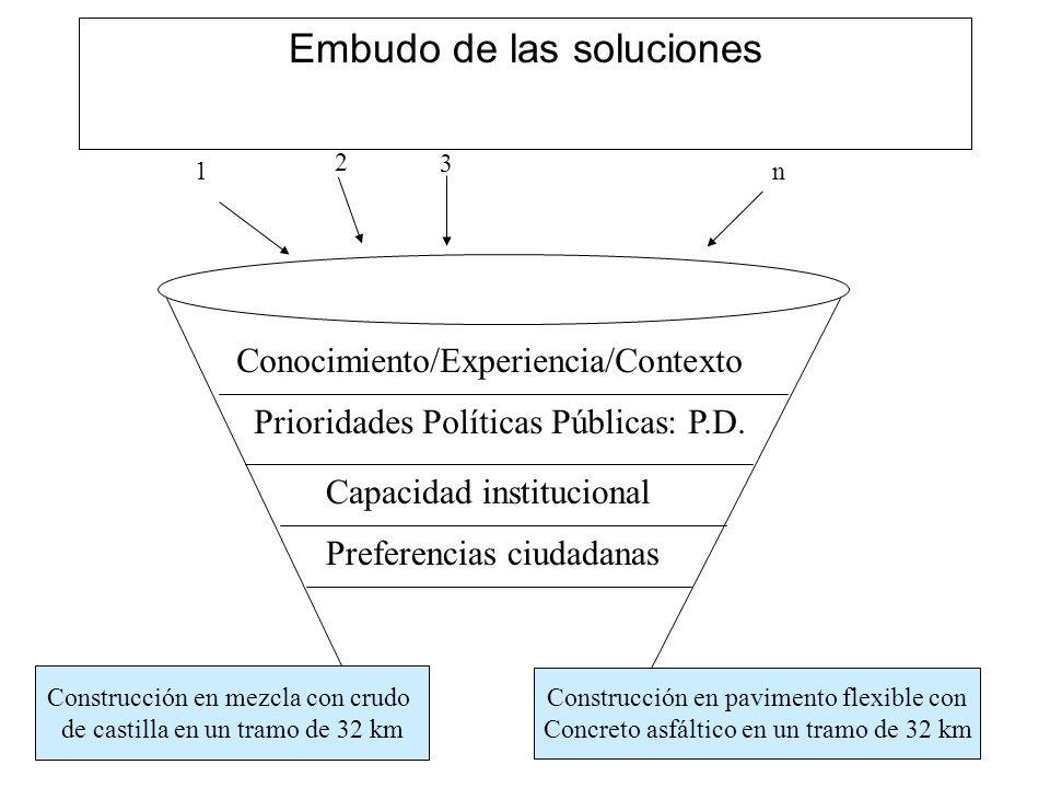 Embudo de las soluciones