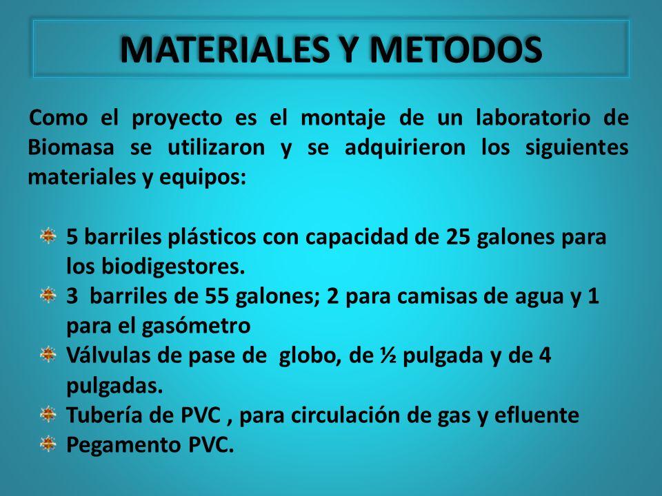 MATERIALES Y METODOS Como el proyecto es el montaje de un laboratorio de Biomasa se utilizaron y se adquirieron los siguientes materiales y equipos: