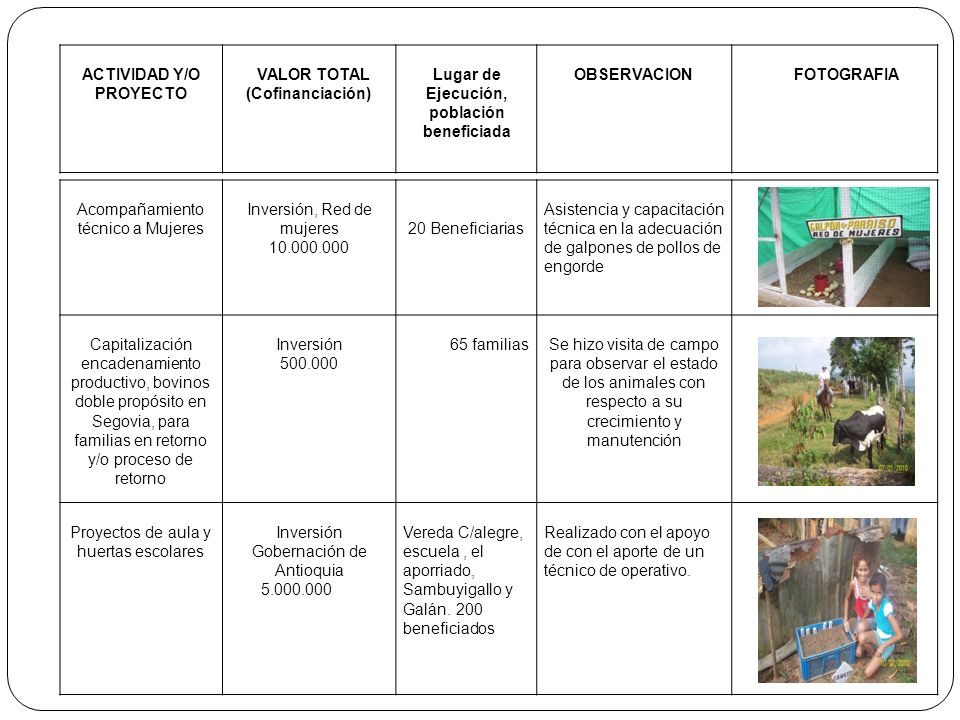 ACTIVIDAD Y/O PROYECTO Lugar de Ejecución, población beneficiada