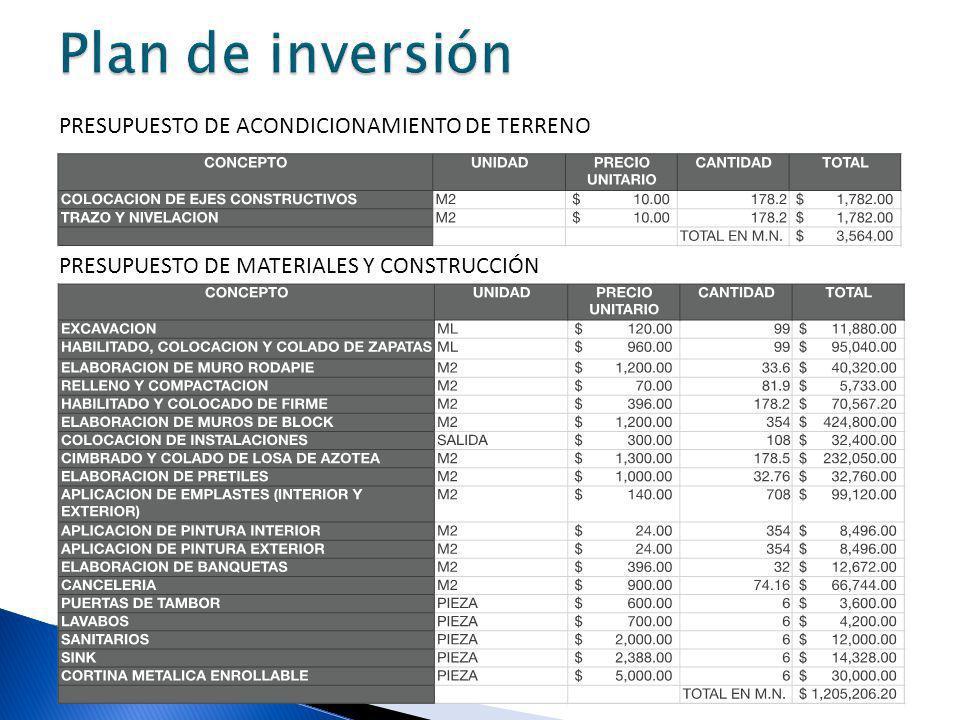 Plan de inversión PRESUPUESTO DE ACONDICIONAMIENTO DE TERRENO
