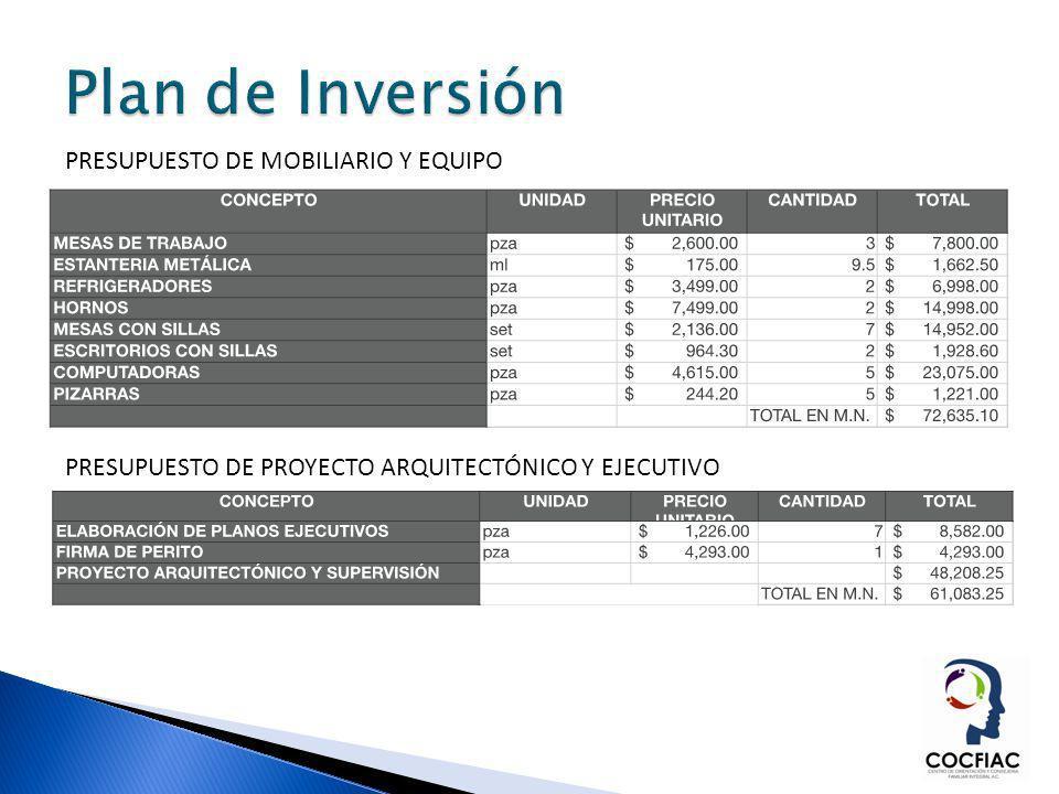 Plan de Inversión PRESUPUESTO DE MOBILIARIO Y EQUIPO