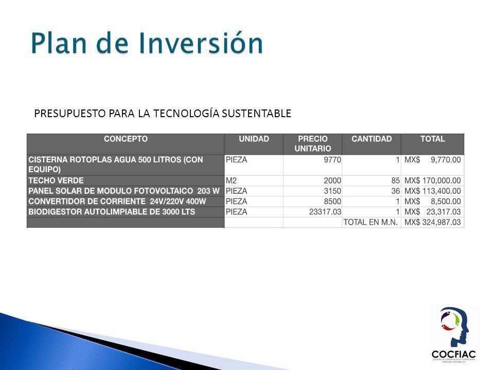 Plan de Inversión PRESUPUESTO PARA LA TECNOLOGÍA SUSTENTABLE