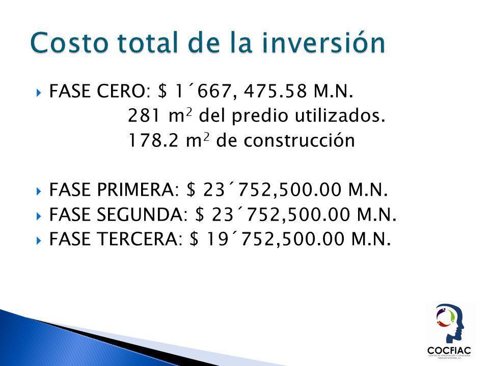 Costo total de la inversión
