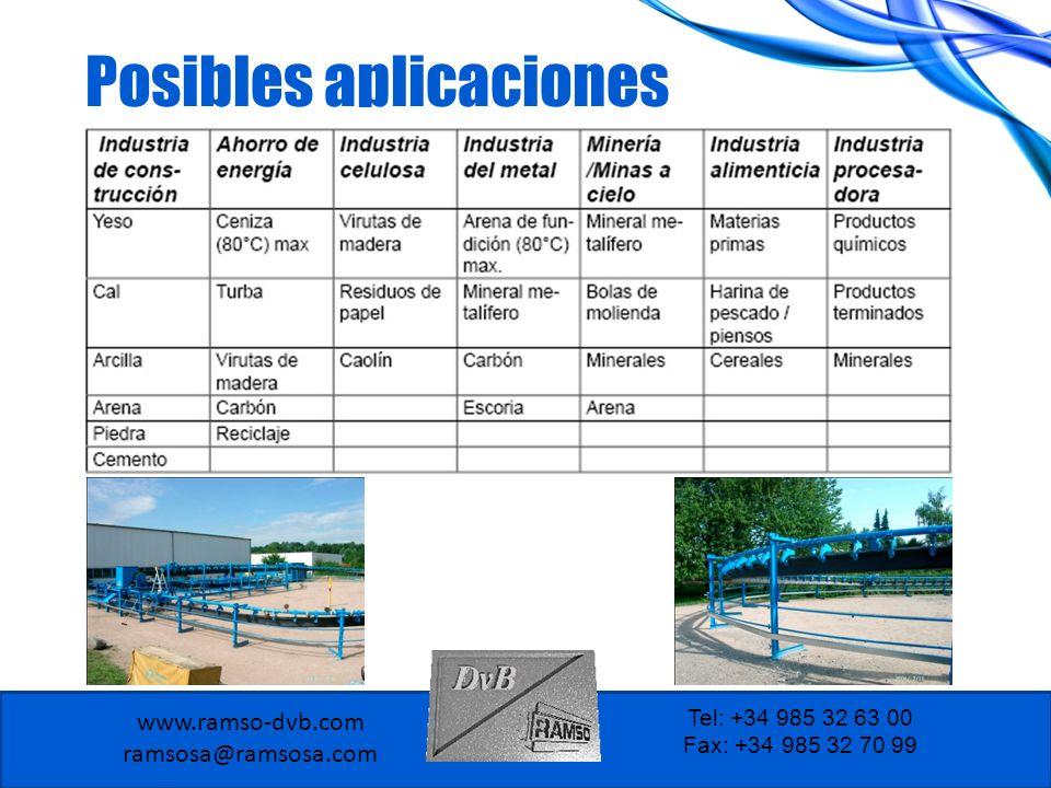 Posibles aplicaciones