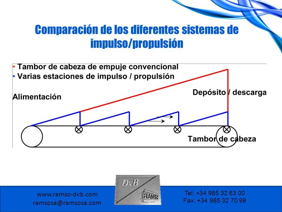 Comparación de los diferentes sistemas de impulso/propulsión