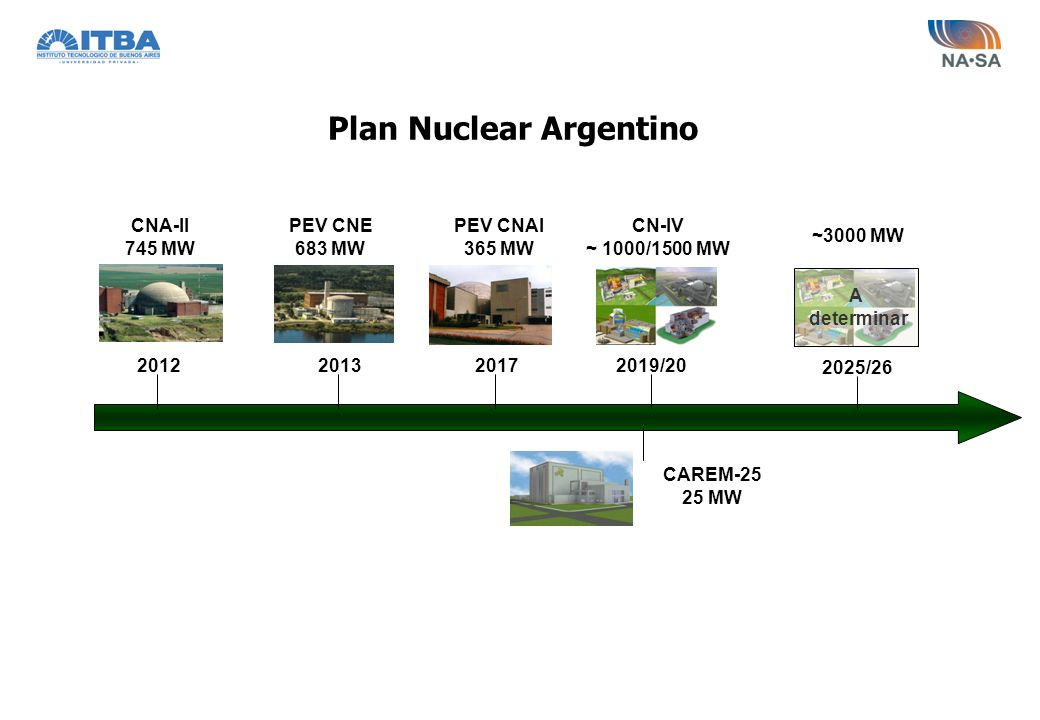 Plan Nuclear Argentino