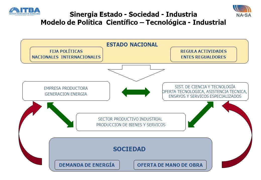 Sinergia Estado - Sociedad - Industria